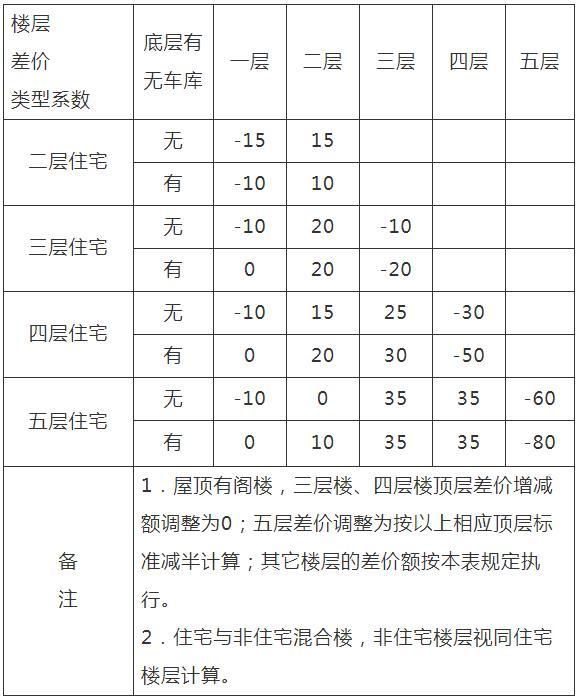 绍兴市越城区普通多层住宅安置房重置价购买楼层次差价表