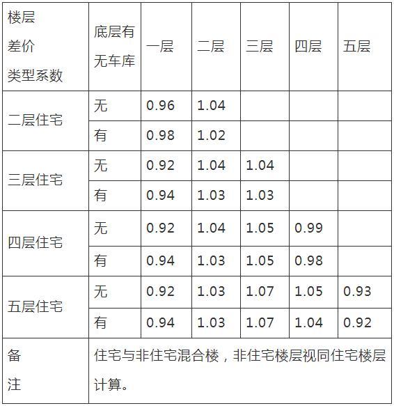 绍兴市越城区普通多层住宅安置房市场评估价购买楼层次差价系数表