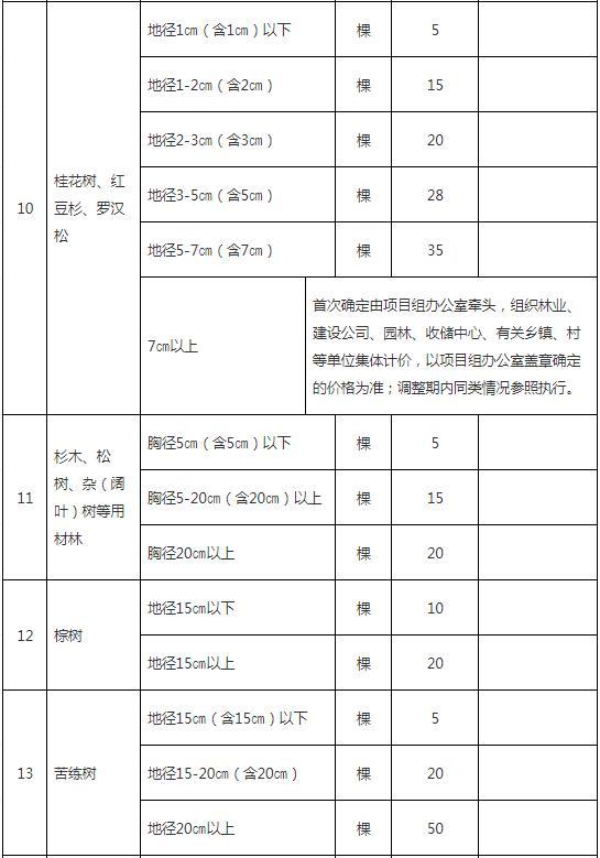 零星果树、林木补偿指导标准3