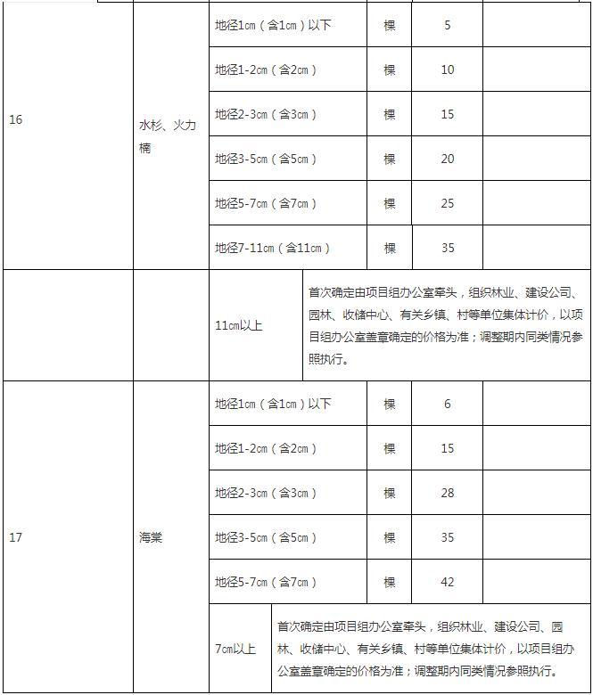 零星果树、林木补偿指导标准5