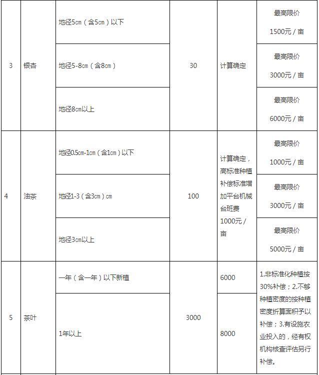 成片果树、林木补偿指导标准2