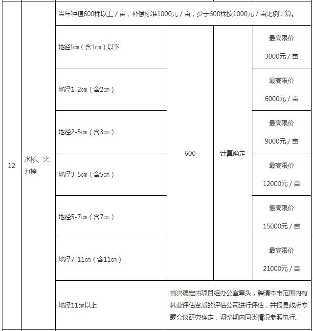成片果树、林木补偿指导标准5