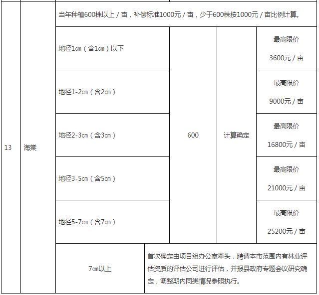 成片果树、林木补偿指导标准6