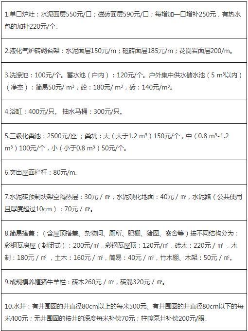 附属物、构筑物补偿指导标准1