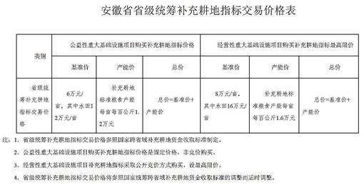 安徽省省级统筹补充耕地指标交易价格表