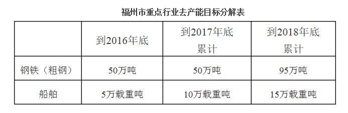 《产业结构调整指导目录(2011年本)(修正)》