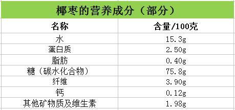 椰枣的营养成分表