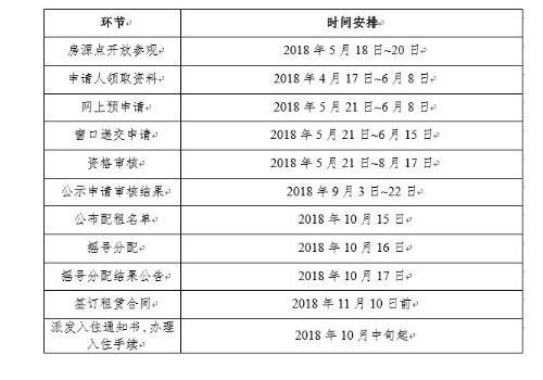 广州公租房申请流程