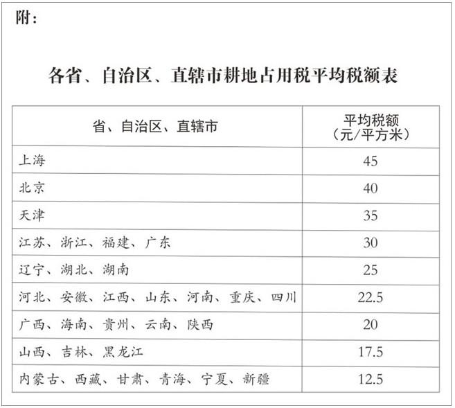各省占用耕地平均稅額