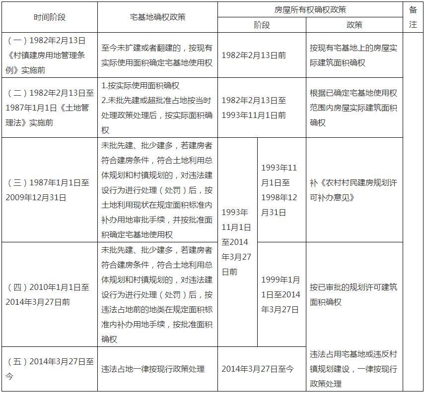 江山市各階段農村宅基地使用權及房屋所有權確權發證政策明細表
