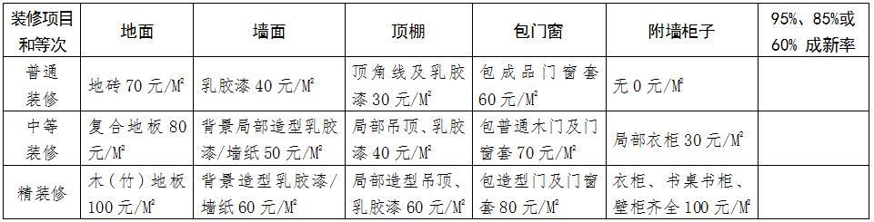 拆遷房屋裝修價格測算表