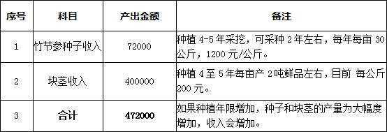 竹节参种植收益