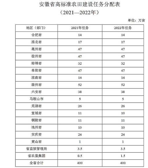 安徽省高标准农田建设任务分配表(2021-2022年)-官网截图