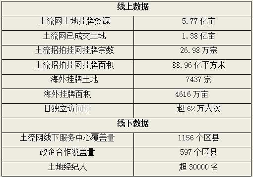 土流数据截至2020年9月30日