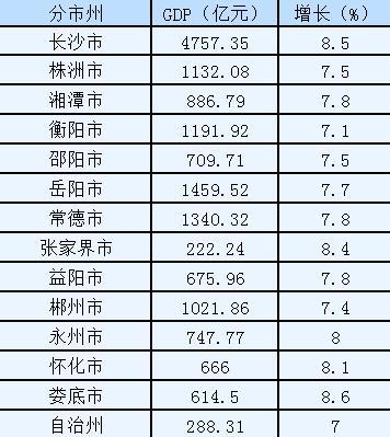 2020年湖南各市gdp总量排名_2020年湖南各市GDP排名 岳阳增速排名榜首