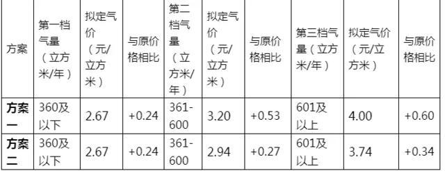 2018宜昌市調整天然氣價格:調價后為多少錢一立方?低保戶優惠政策不變!