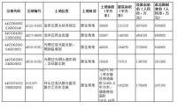 2019年深圳出让住宅用地:不仅限价还限售3年