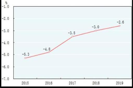 gdp 2019 世界_资料来源:world bank